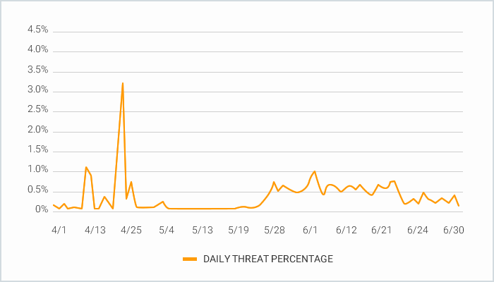 daily threat percentage