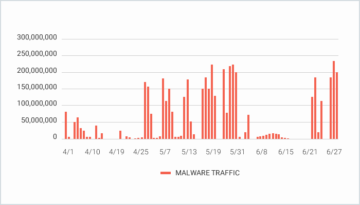 malware traffic 2